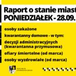 Raport o stanie miasta – poniedziałek, 28.09.2020