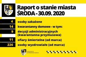 Raport o stanie miasta – środa, 30.09.2020