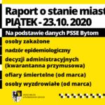 Raport o stanie miasta – piątek, 23.10.2020